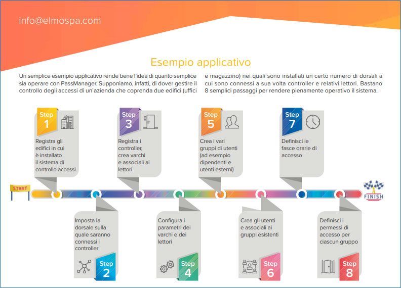 esempio applicativo PassManager EL.MO